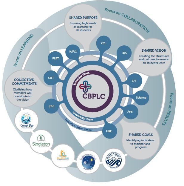 CBPLC circle